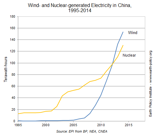 A chart demonstrating the rise in wind vs. nuclear energy in China from 1995-2014.