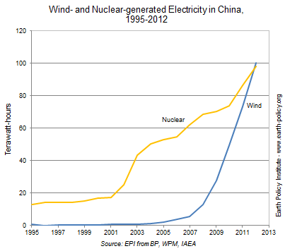 Graph of wind- vs nuclear-generated electricity in China.
