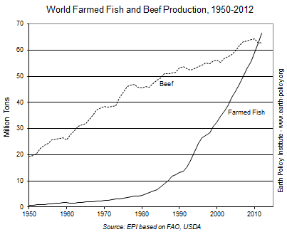 Chart showing that farmed fish production is overtaking beed production